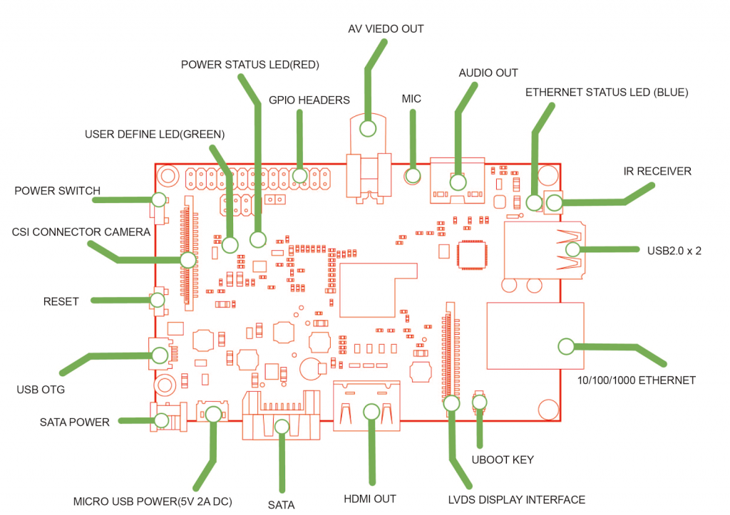 Principales conexiones de banana Pi